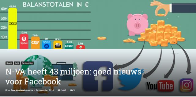 N-VA heeft 43 miljoen: goed nieuws voor Facebook