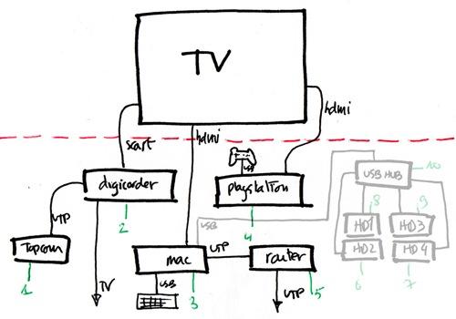 Televisie en aanverwanten
