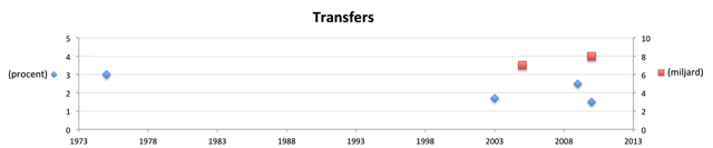 Transfers4